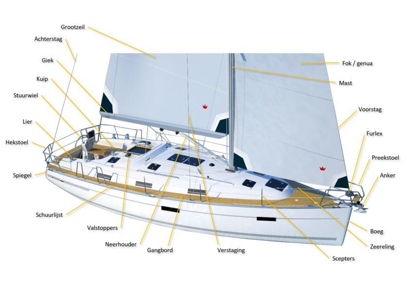 zeilboot benamingen jacht zeilen zeilles Noorwegen boeg schip zeilvakantie